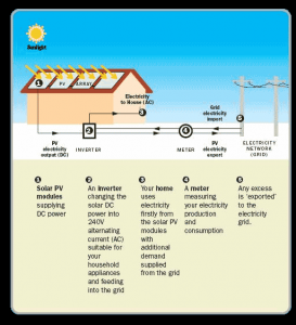 Solar PV questions