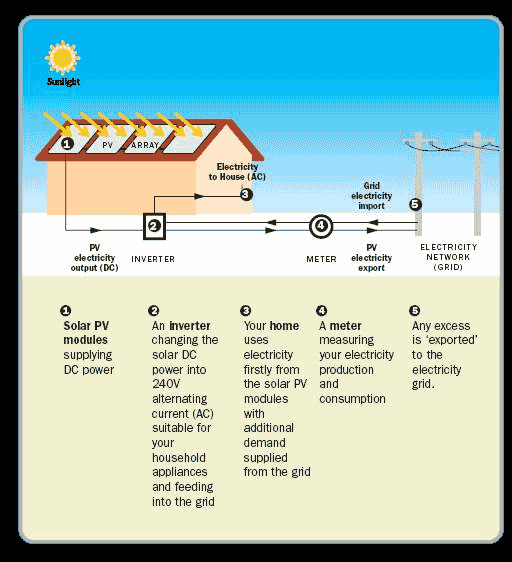 Common Solar Panel Questions Solarking Provides The Answers