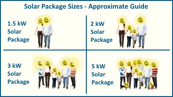 Solar package sizes - approximate kW guides