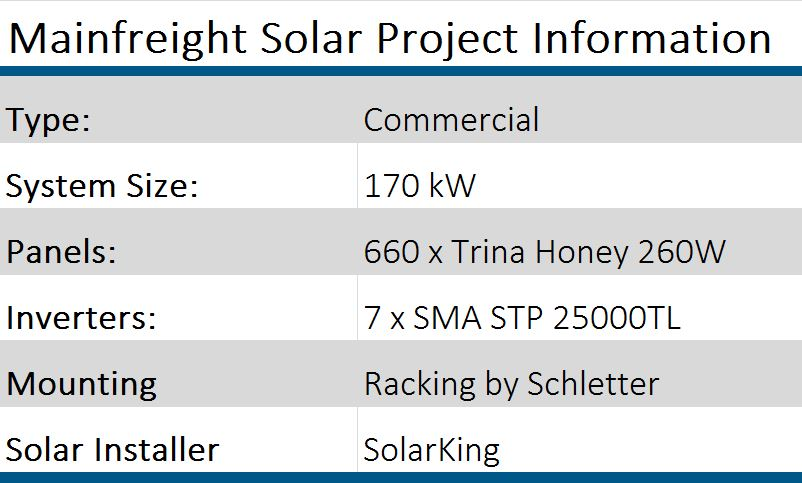 Mainfreight Solar Project Summary