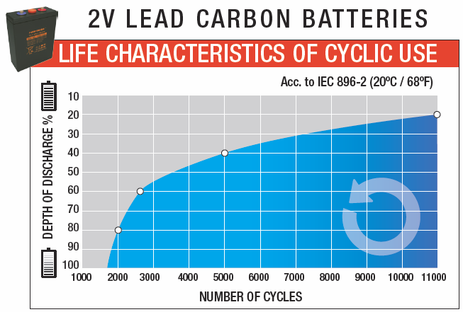 Carbon Battery lifecycle
