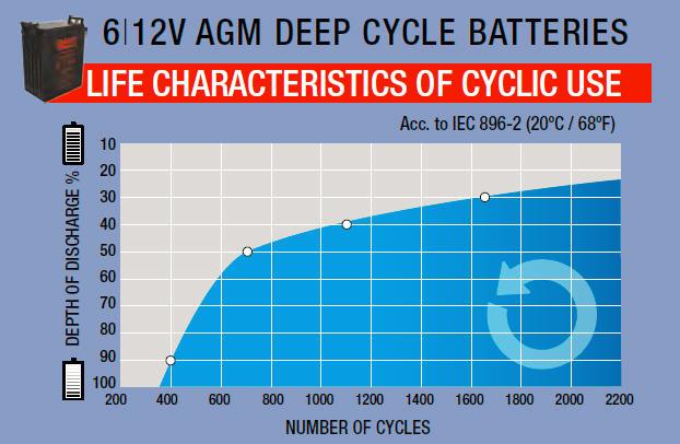 agm-characteristics-cyclic-use