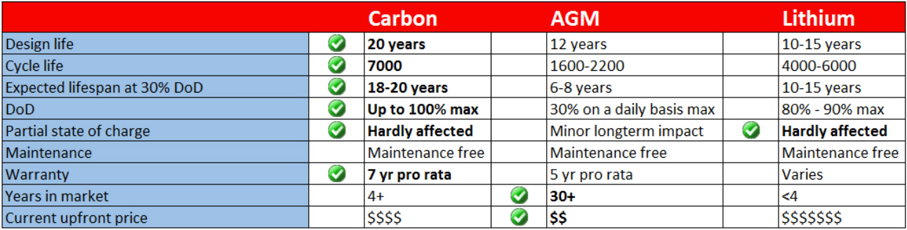 carbon-agm-lithium-solar-battery-comparison