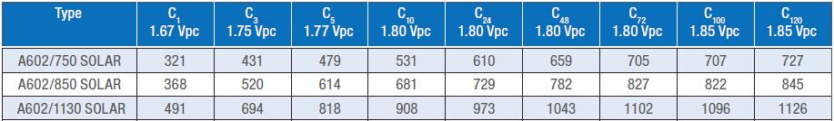 Sonnenschein A602 series battery capacity