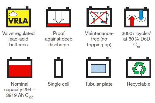 Sonnenschein A602 series battery features