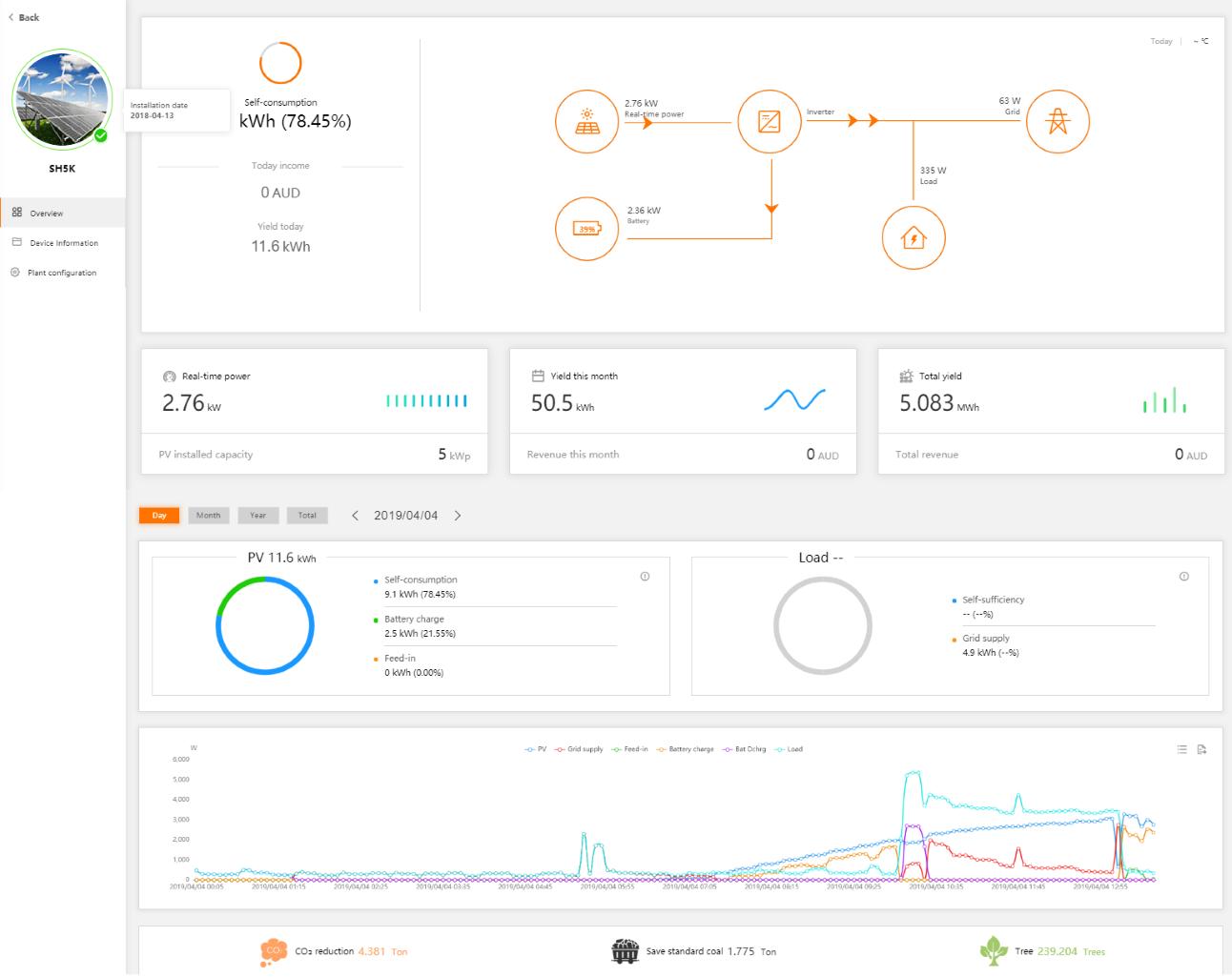 SunGrow Hybrid system monitoring