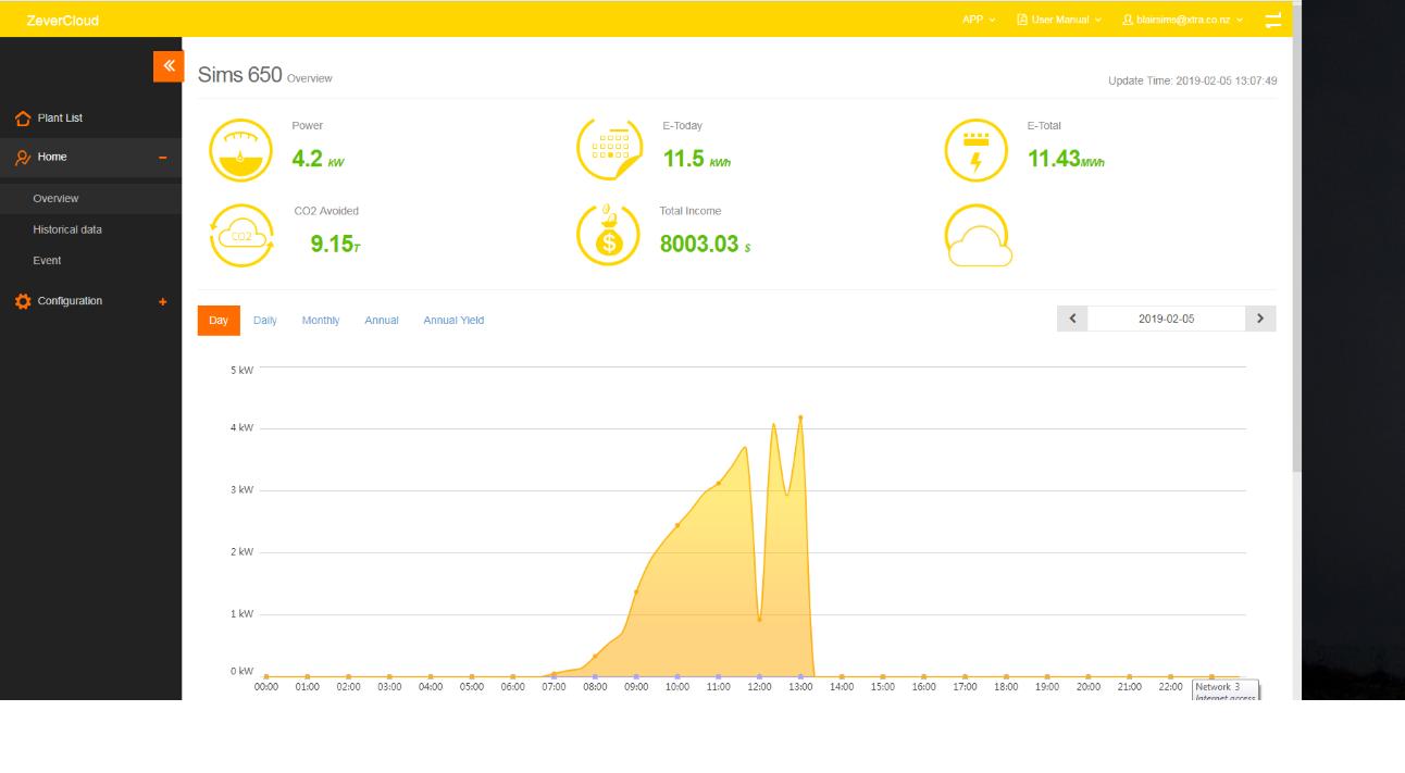 ZeverCloud monitoring